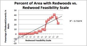 10K Redwoods GIS report(2)