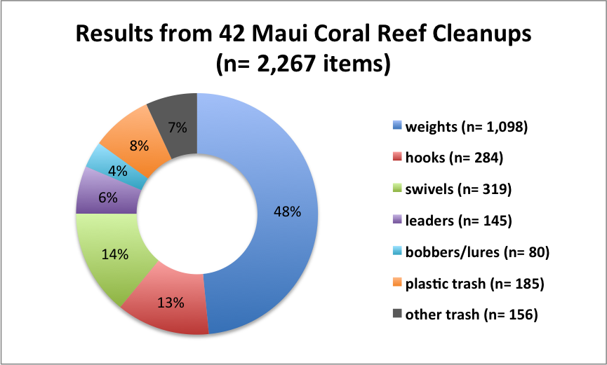 2017_Maui Coral Reef Cleanups